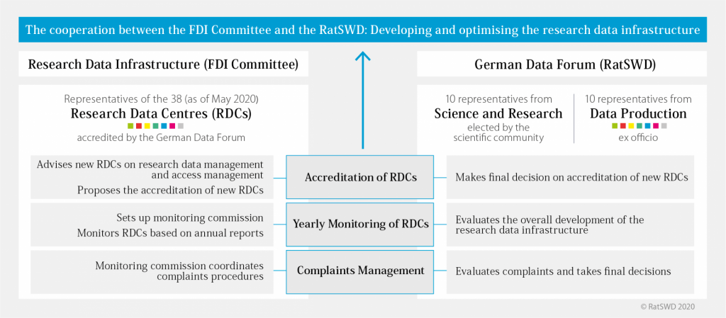 Diagram showing the cooperation between the FDI Committee and the RatSWD