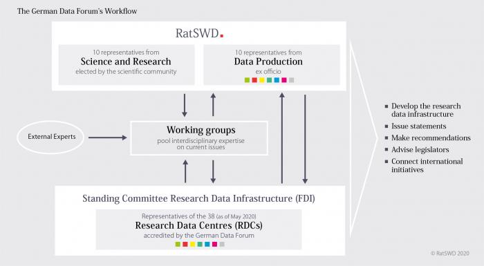 Workflow German Data Forum