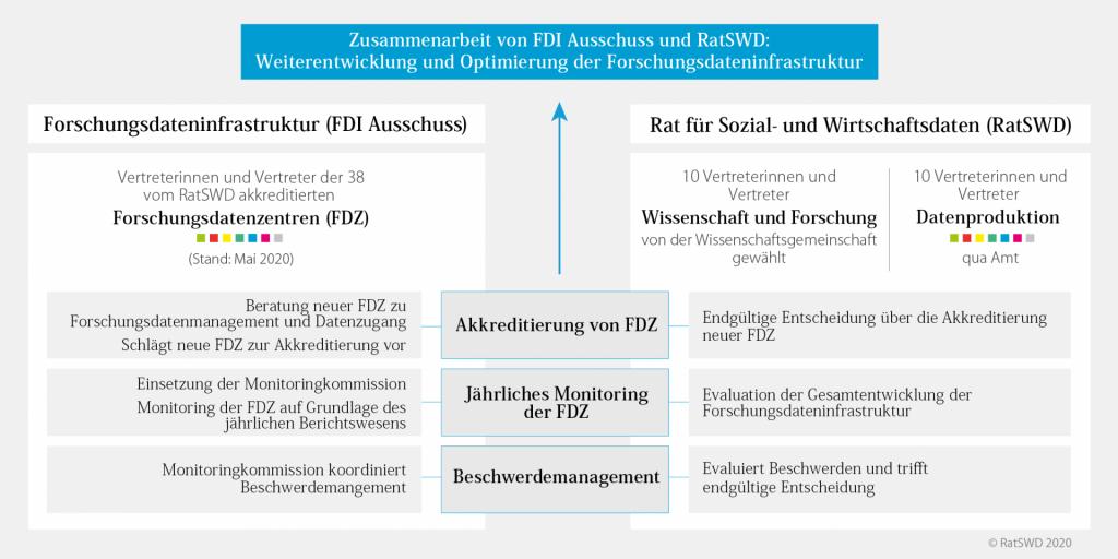 Grsfik zeigt die Zusammenarbeit von FDI Ausschuss und RatSWD